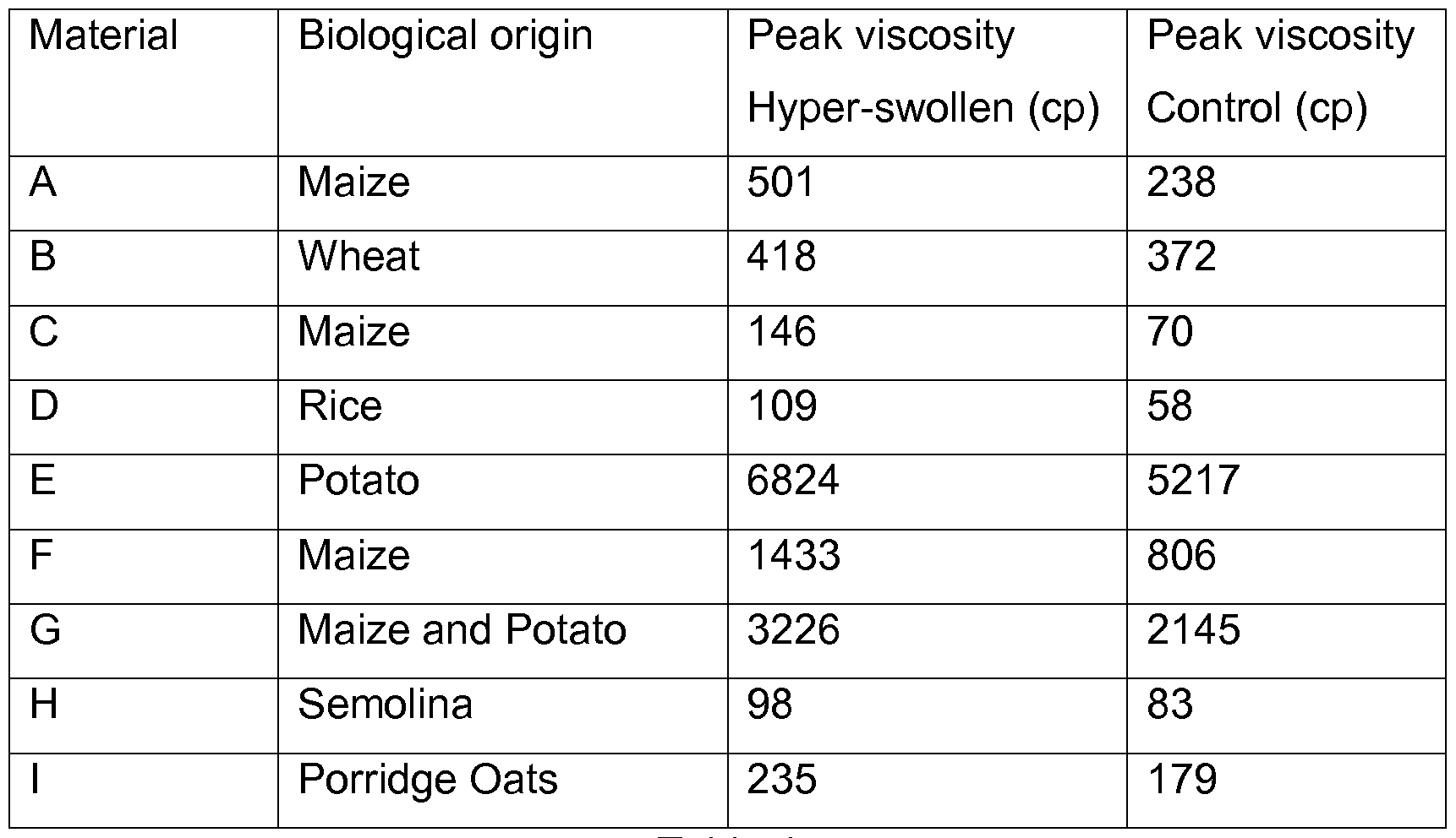 An Example Of A Food High In Polysaccharides Includes
