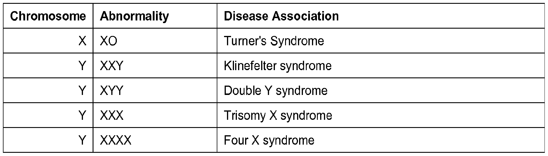 Chromosome Abnormalities Syndromes