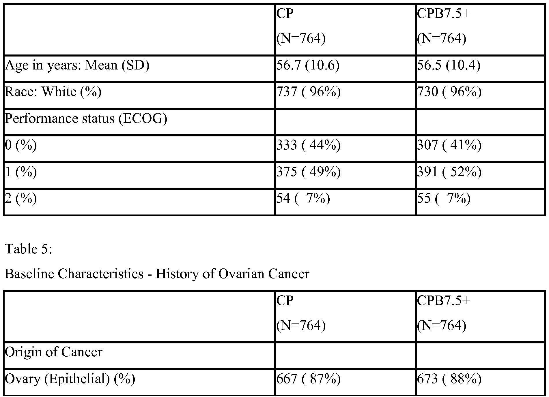 characteristics of ovarian cancer Background & objective: epithelial ovarian cancer mostly appears in aged women, but rarely in young women little is known about the clinical characteristics and prognosis of epithelial ovarian cancer in women aged below 35 years.