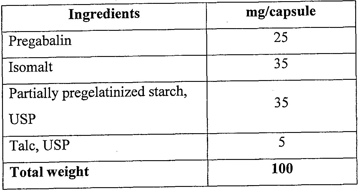 impurity profile pregabalin 75