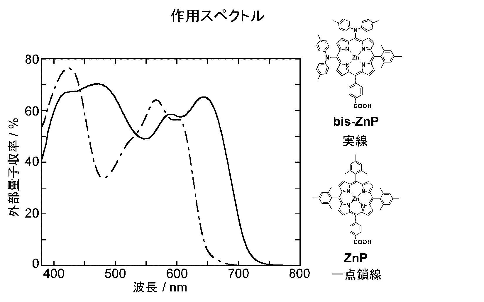 WO2011111725A1 - 新規なポルフィリン錯体およびその用途         - Google PatentsFamily
