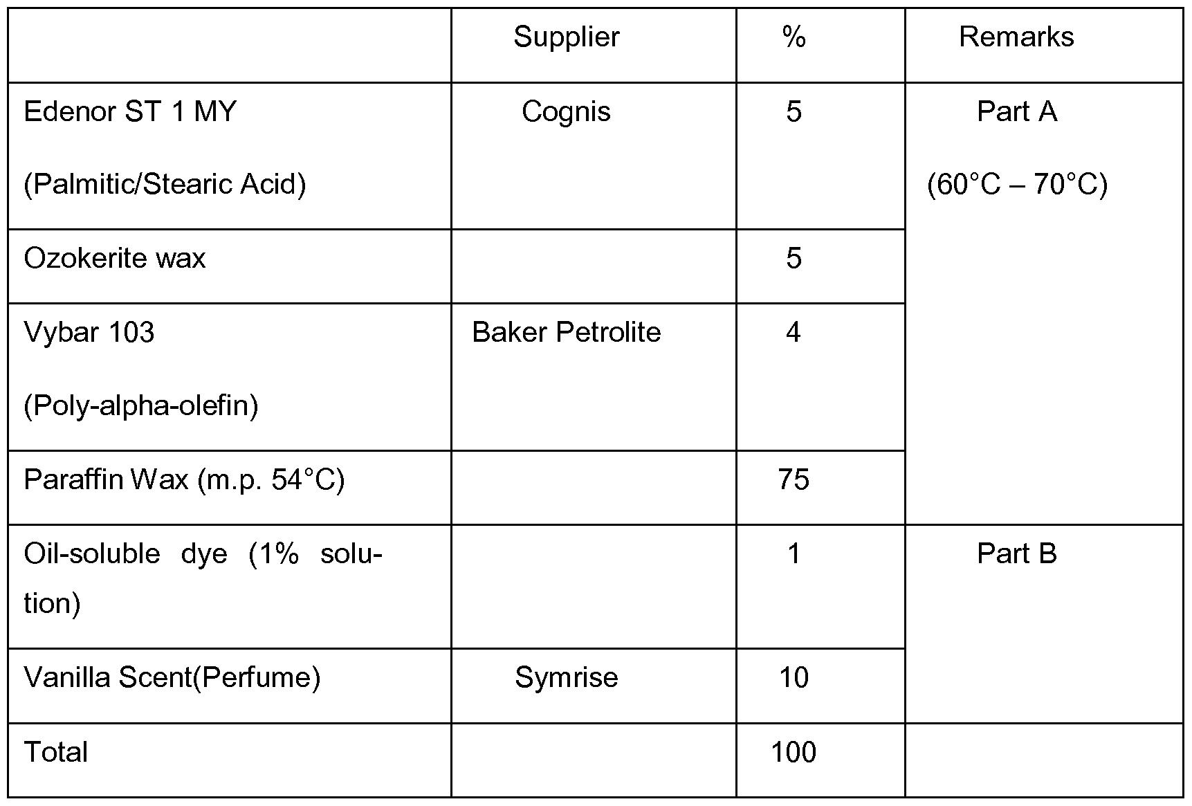 Patent WO2011116835A1 - Multi-colored, multi-scented candle ...