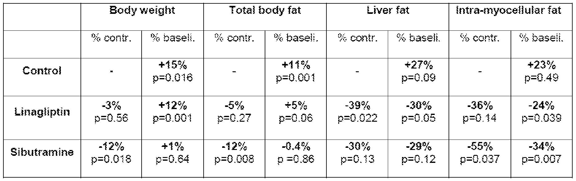 Diabetes mellitus type 2 lipid profile