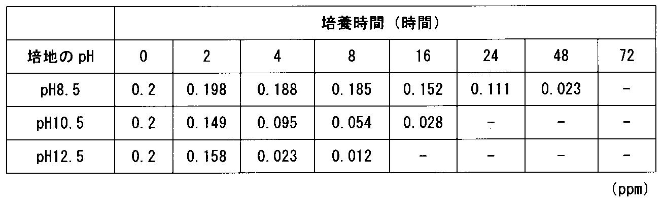 WO2011148512A1 - Method for reducing hexavalent chromium, method ...: http://www.google.com/patents/WO2011148512A1?cl=en