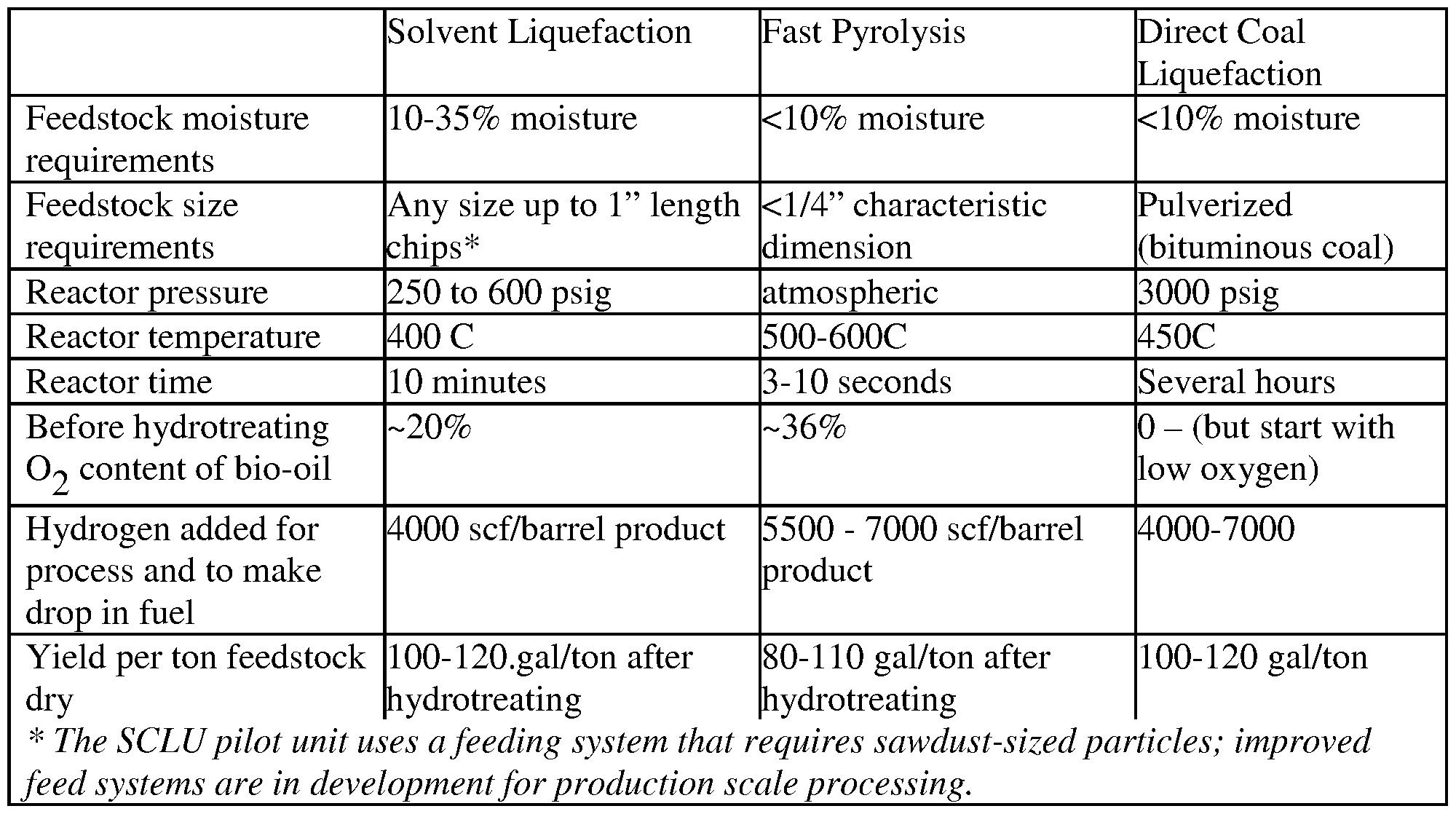 lng liquefaction process description essay