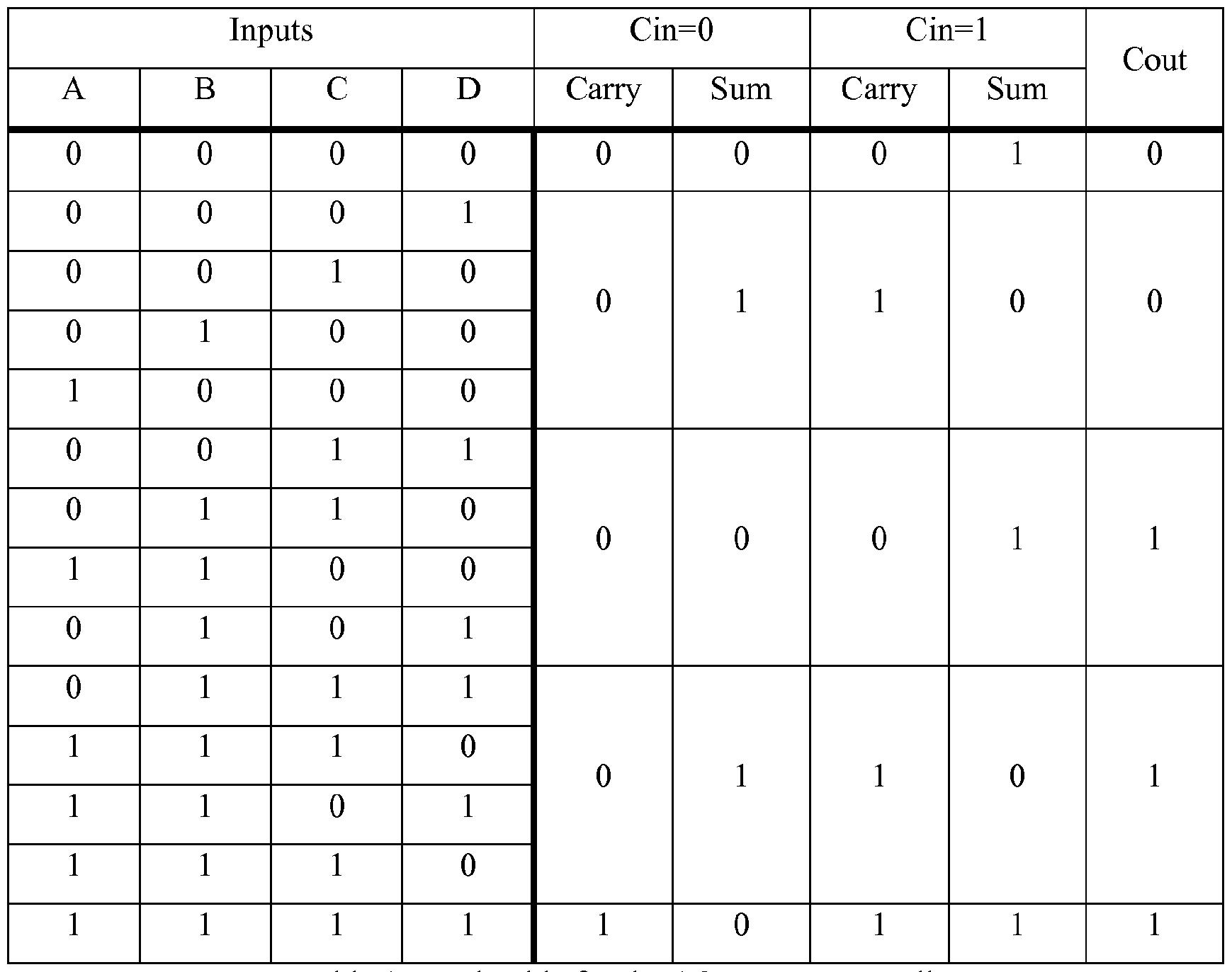 Azizi Binary Multiplier Circuit Truth Table 605003512 2018 Subtractor Omyce77295352
