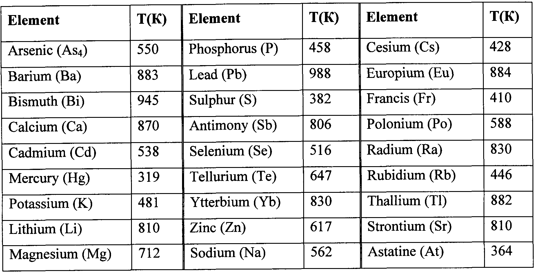 Cadmium on periodic table image collections periodic table images patent wo2012050410a1 method of purification of silicon google figure imgf0000070001 gamestrikefo image collections gamestrikefo Images
