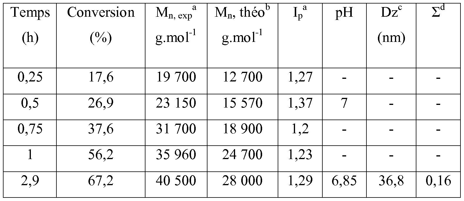 Patent wo2012085473a1 filamentous polymer particles and for Tableau de conversion