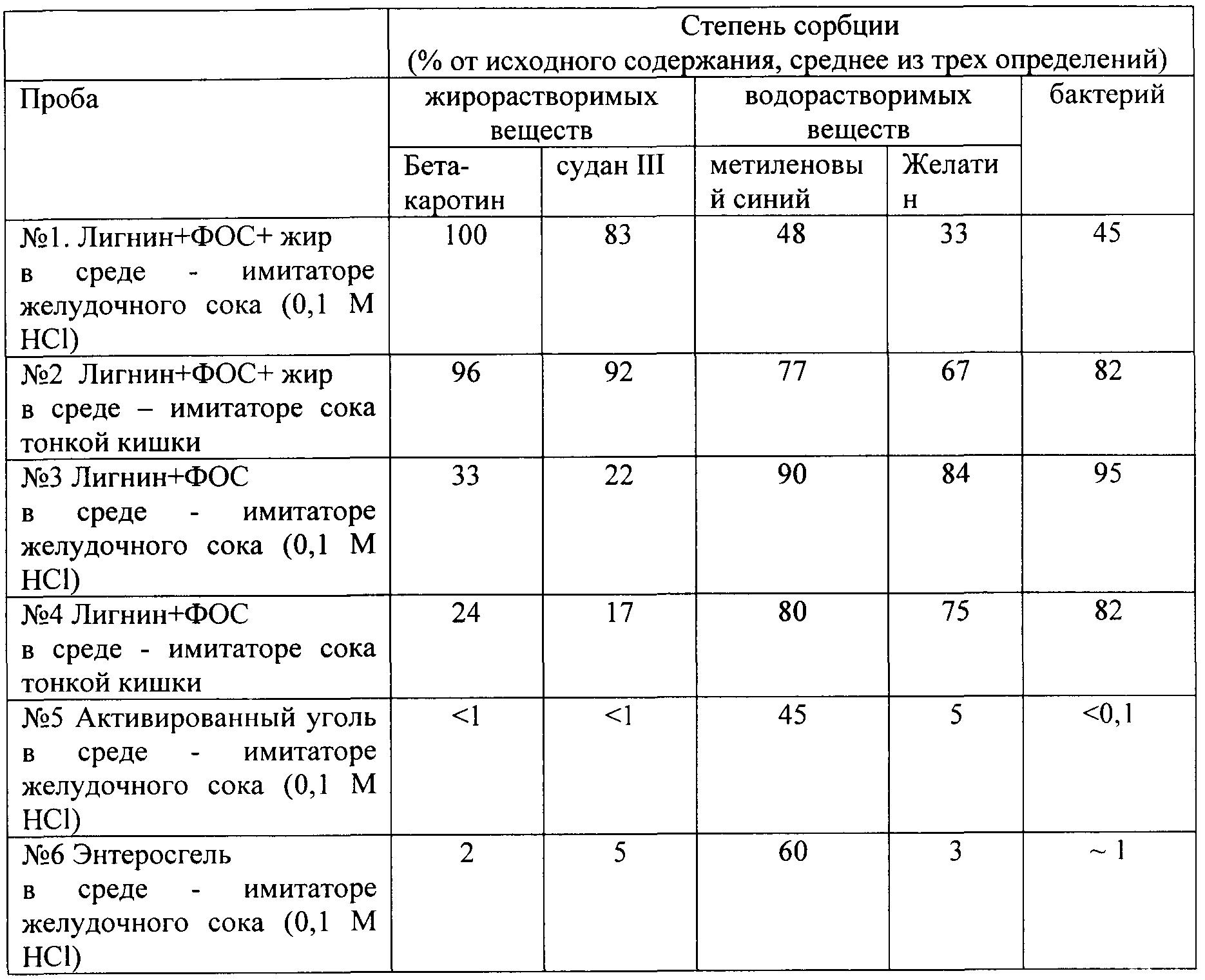 Patent WO2012091598A1 - Композиция для очищения организма от ...