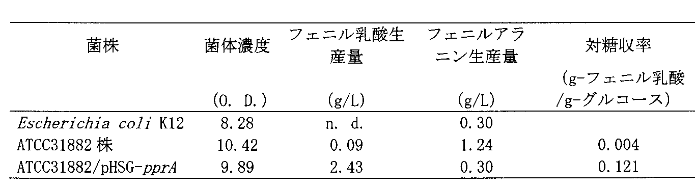 Patents                                                                                                                         Generate link with comments                           フェニルピルビン酸還元酵素並びに本酵素を用いた光学活性フェニル乳酸及び4-ヒドロキシ-フェニル乳酸の製造方法