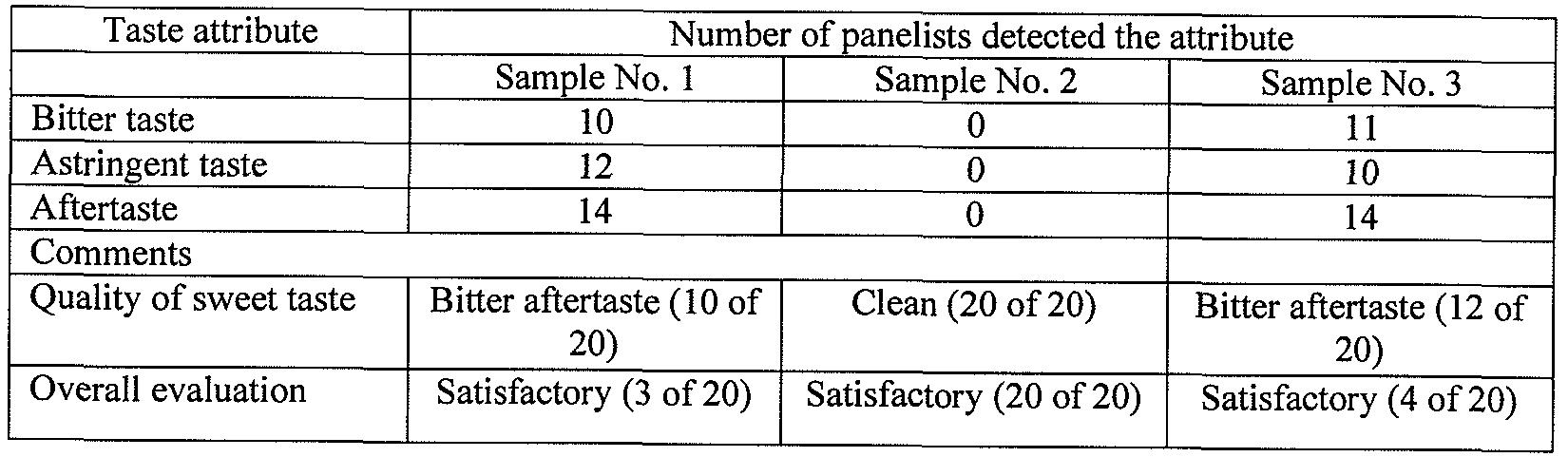 sensory evaluation of chesa fruit cookies Abstractchemical and sensory evaluation of peanut butter microbial examination of spoilt avocado fruit production and quality evaluation of cookies from.
