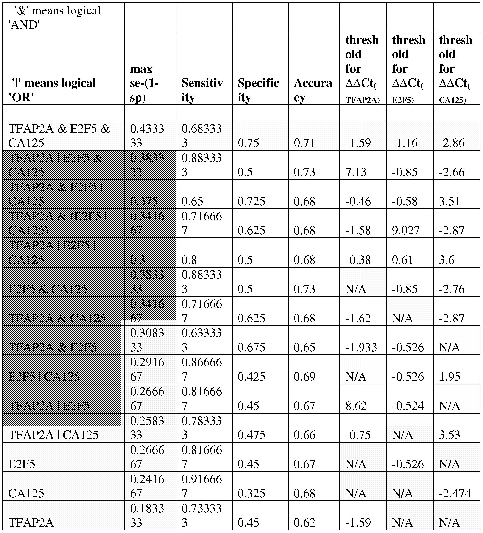 ca 125 test related keywords suggestions ca 125 test keywords