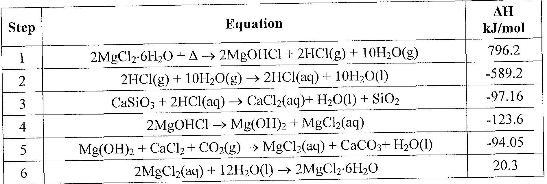 Write a balanced equation for the dissociation of calcium hydroxide
