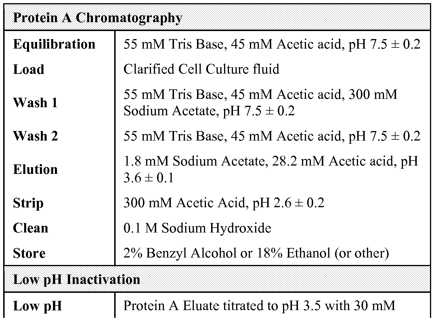 acetic acid and buffer Chemistry 11: ph and buffers this is an investigation of ph, strong and weak acids and bases sodium acetate, ch3coona acetic acid, ch 3cooh ph: ph.