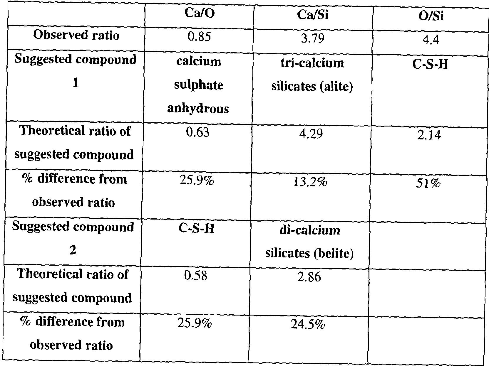 Portland Cement Composition : Patent wo a composition comprising portland