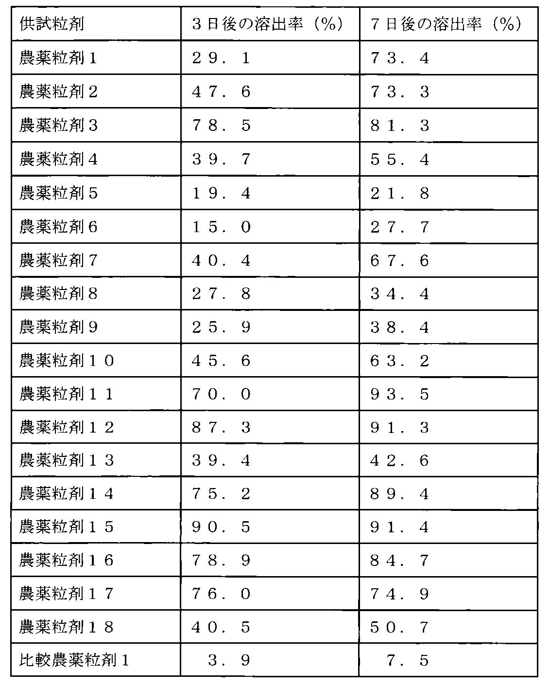 Patent WO2012147979A1 - 粒状農...