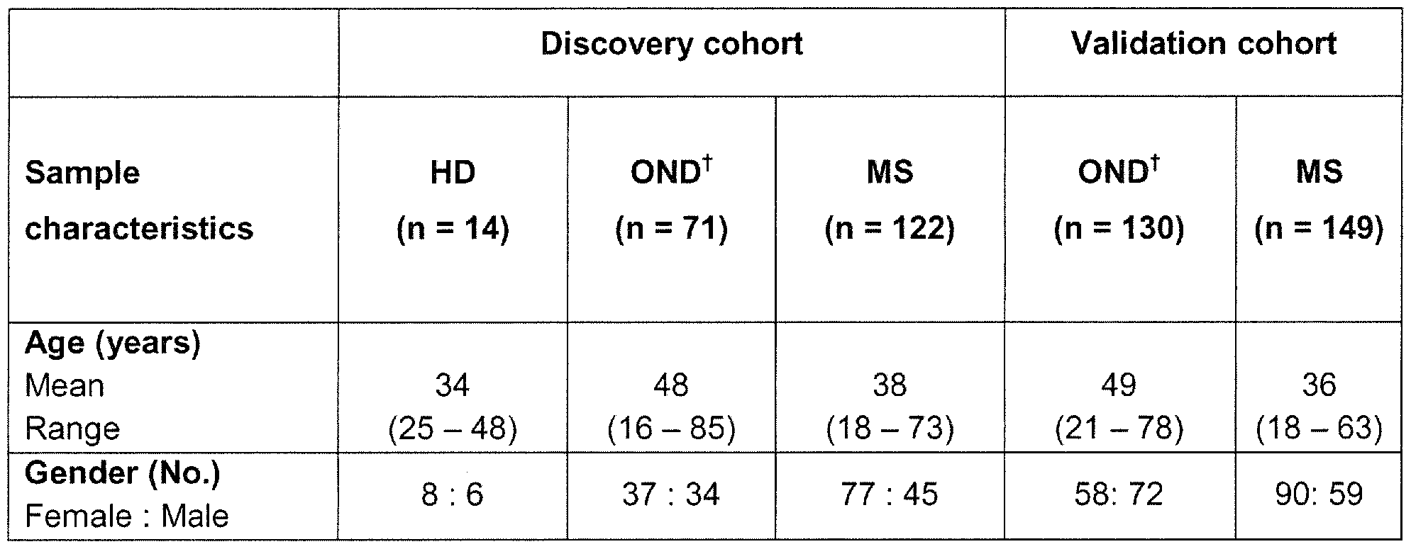 neurological disease hd Because hd is a late-onset neurological disorder showing age-dependent neuropathology, we wanted to investigate whether the accumulation of mutant htt in glial cells is age-dependent and correlates with disease progression.