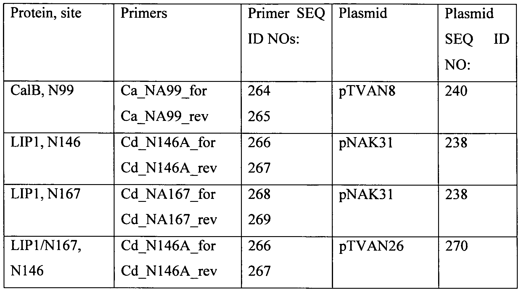 lipase producing rhodococcus strains analysis The purpose of the present study was to screen for lipase-producing  and 47t2 rhodococcus sp strains, 51t7  analysis of the monomers was.