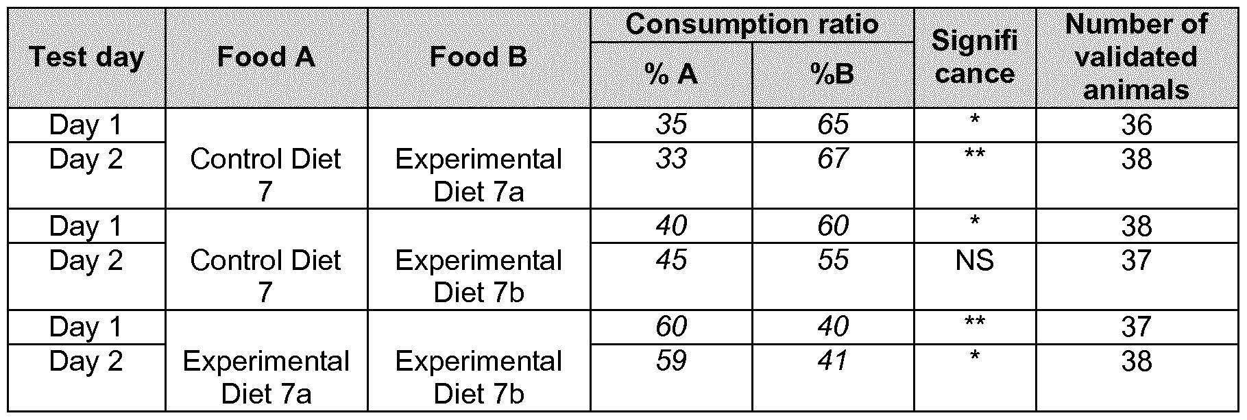 Amino acids foods amino acids in list i