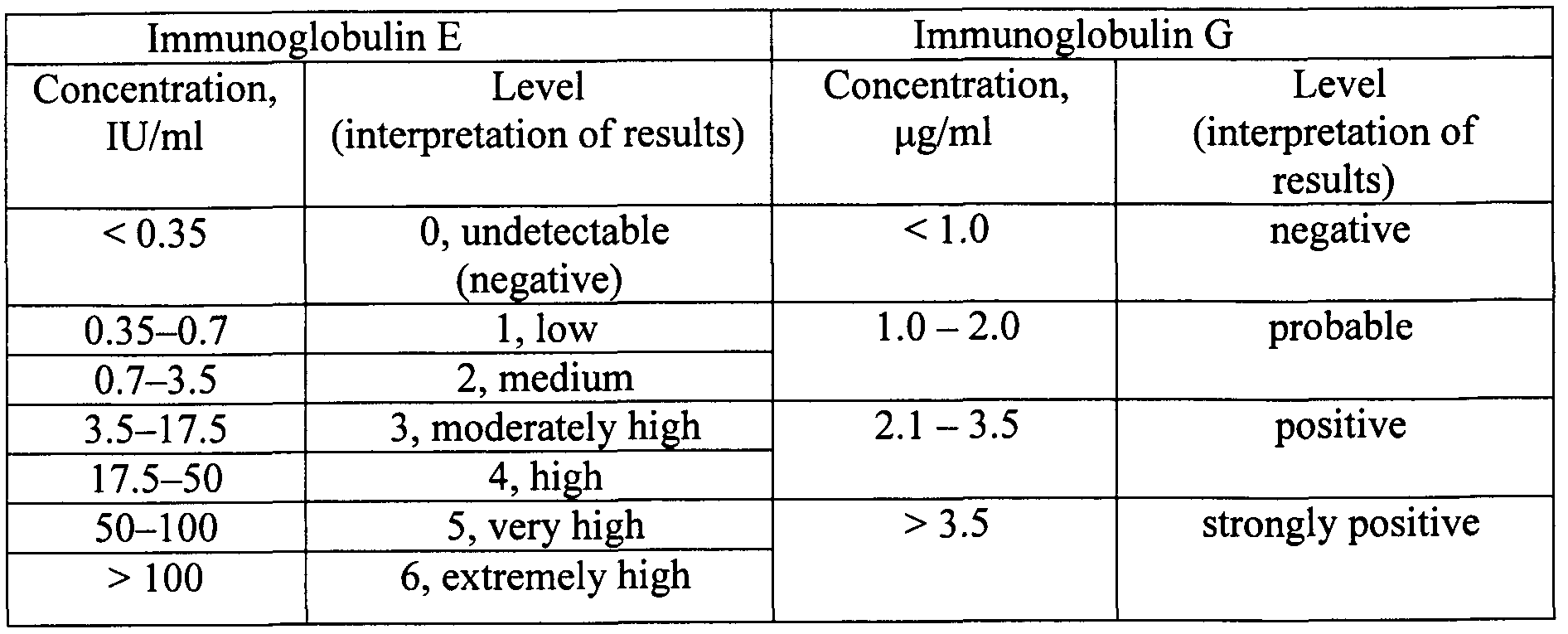 allergen specific ig e essay [77] however, in their study, only the a fumigatus–specific igg levels and precipitins were higher in patients with abpa-cb the other immunologic parameters (total ige and a fumigatus–specific ige values) were similar in the two groups[77] kumar et al subsequently divided abpa into three groups, namely, abpa-s.