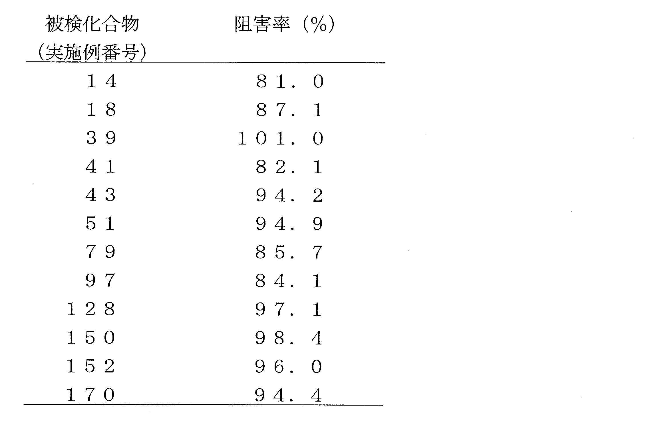 Patents                                                                                                                         Generate link with comments                           複素環化合物