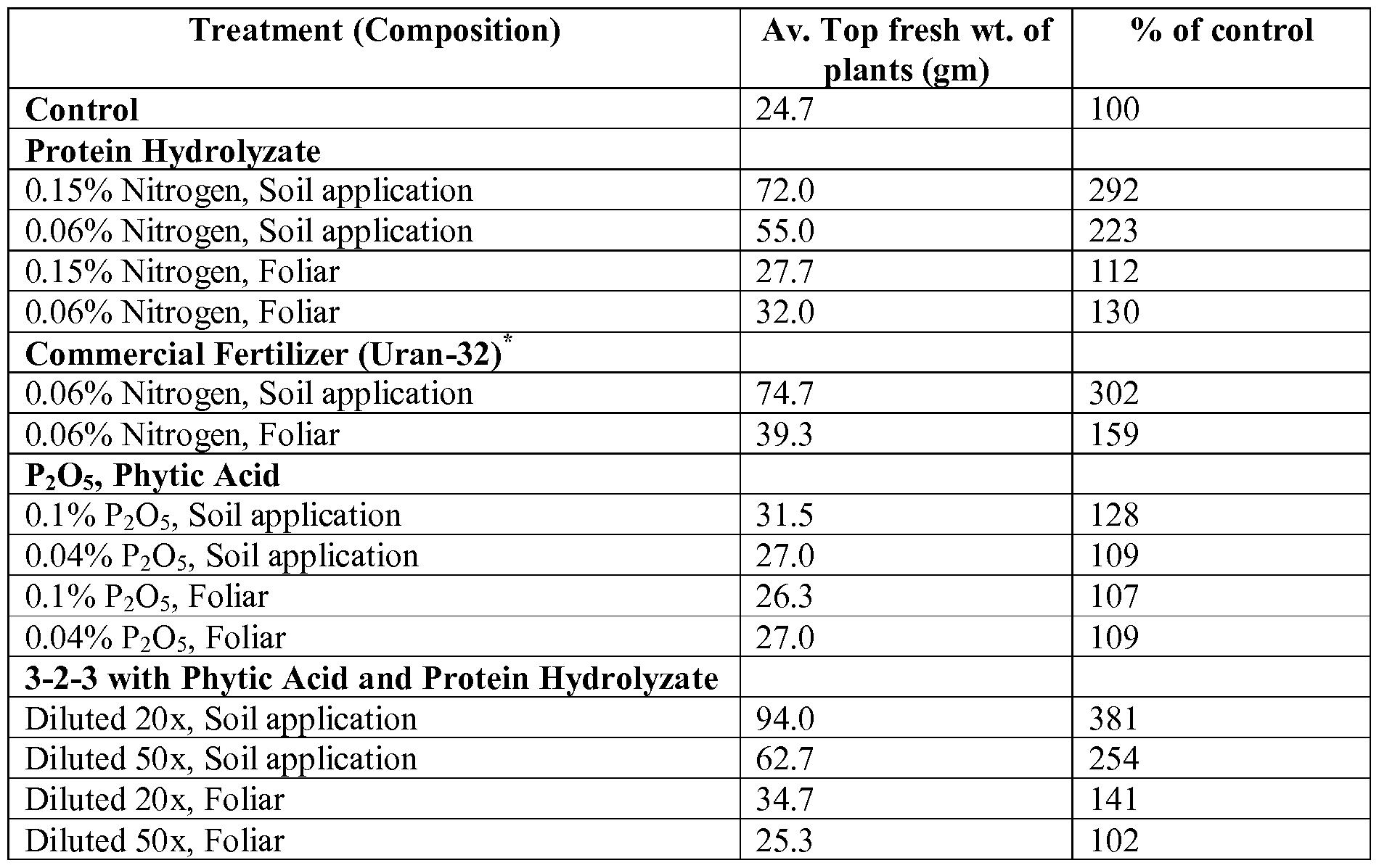 how to make urea nitrate