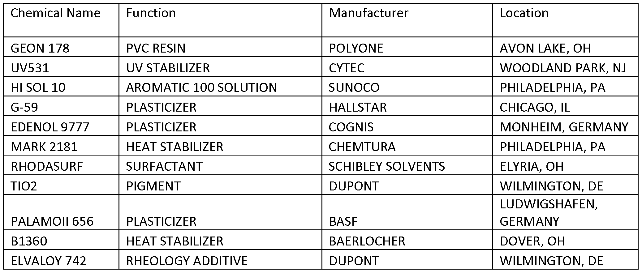Base chemicals examples