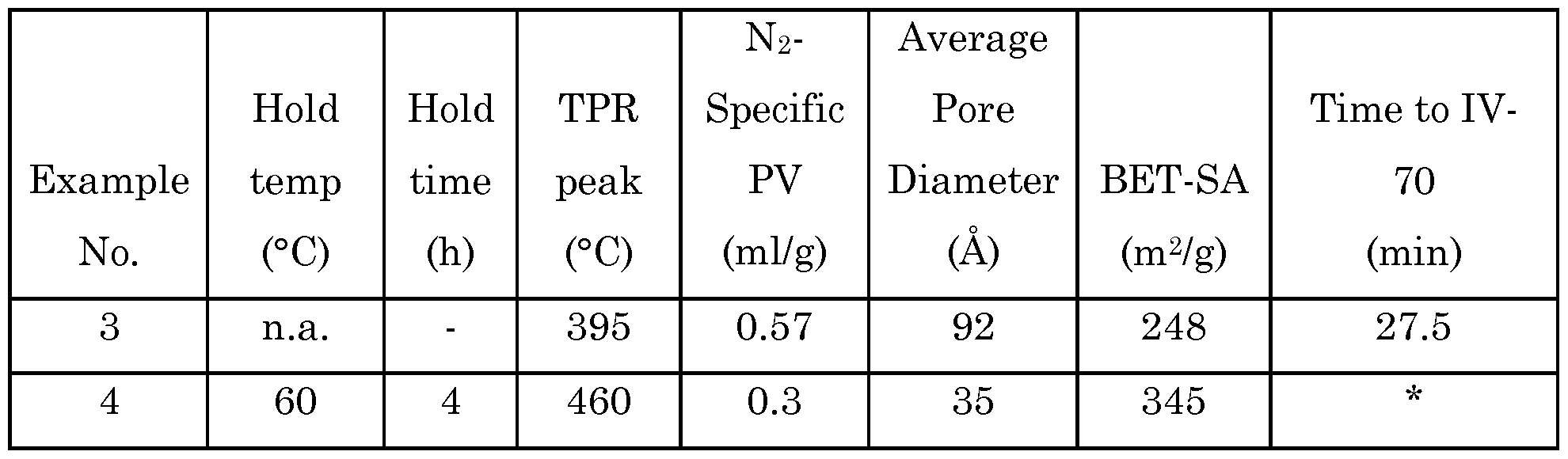 a comparison of various catalysts for preparing polymethylmethacrylate via free radical initiated po Relative advantages, disadvantages and applications are listed together with a table of typical properties.