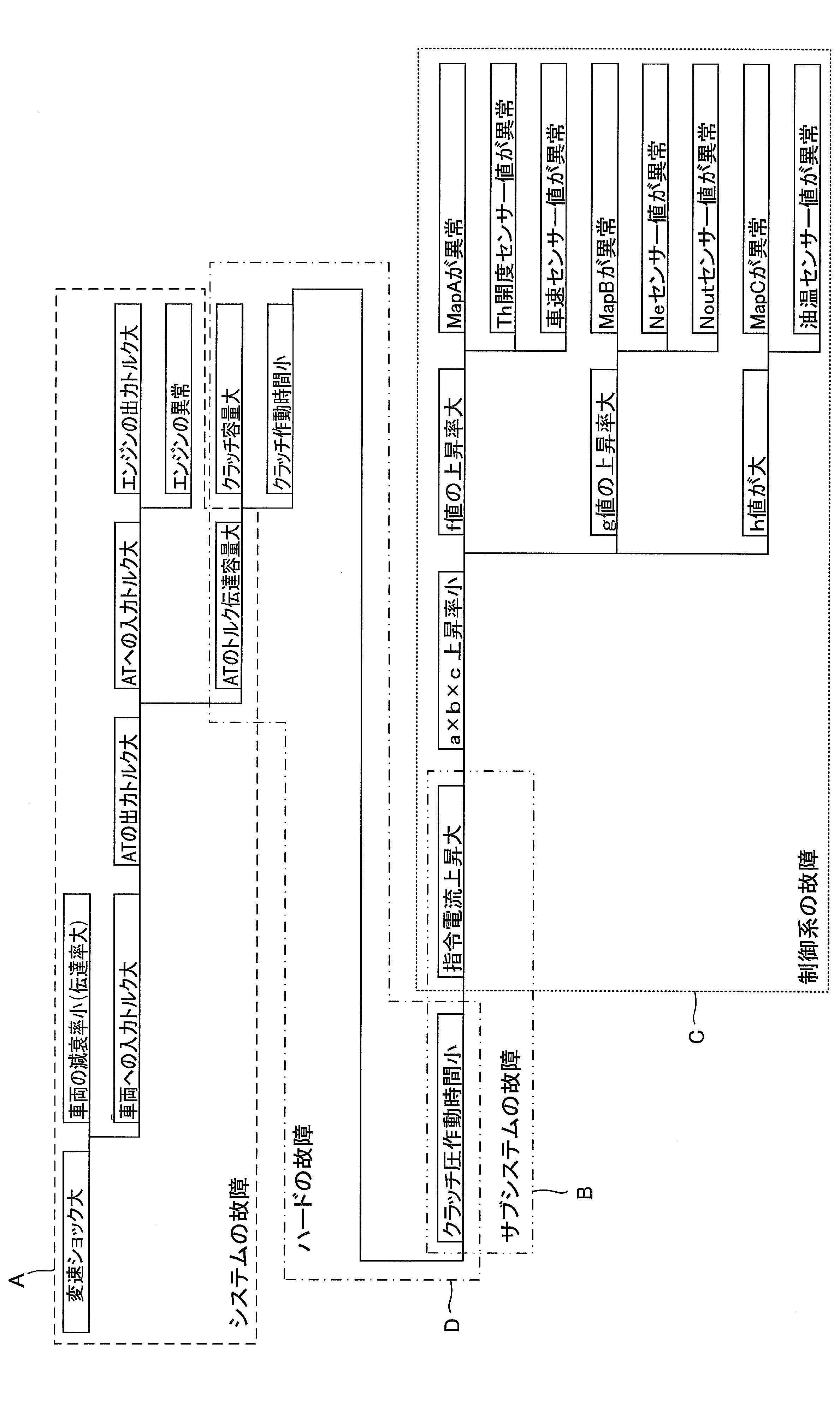 WO2013058028A1 - Ft図作成支援装置及びft図作成支援方法         - Google PatentsFamily