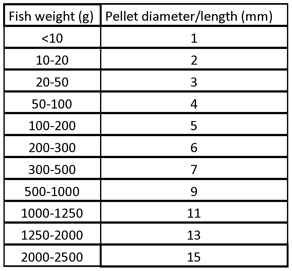 Patent wo2013068484a1 methods for preparing fish feeds for Fish weight by length chart