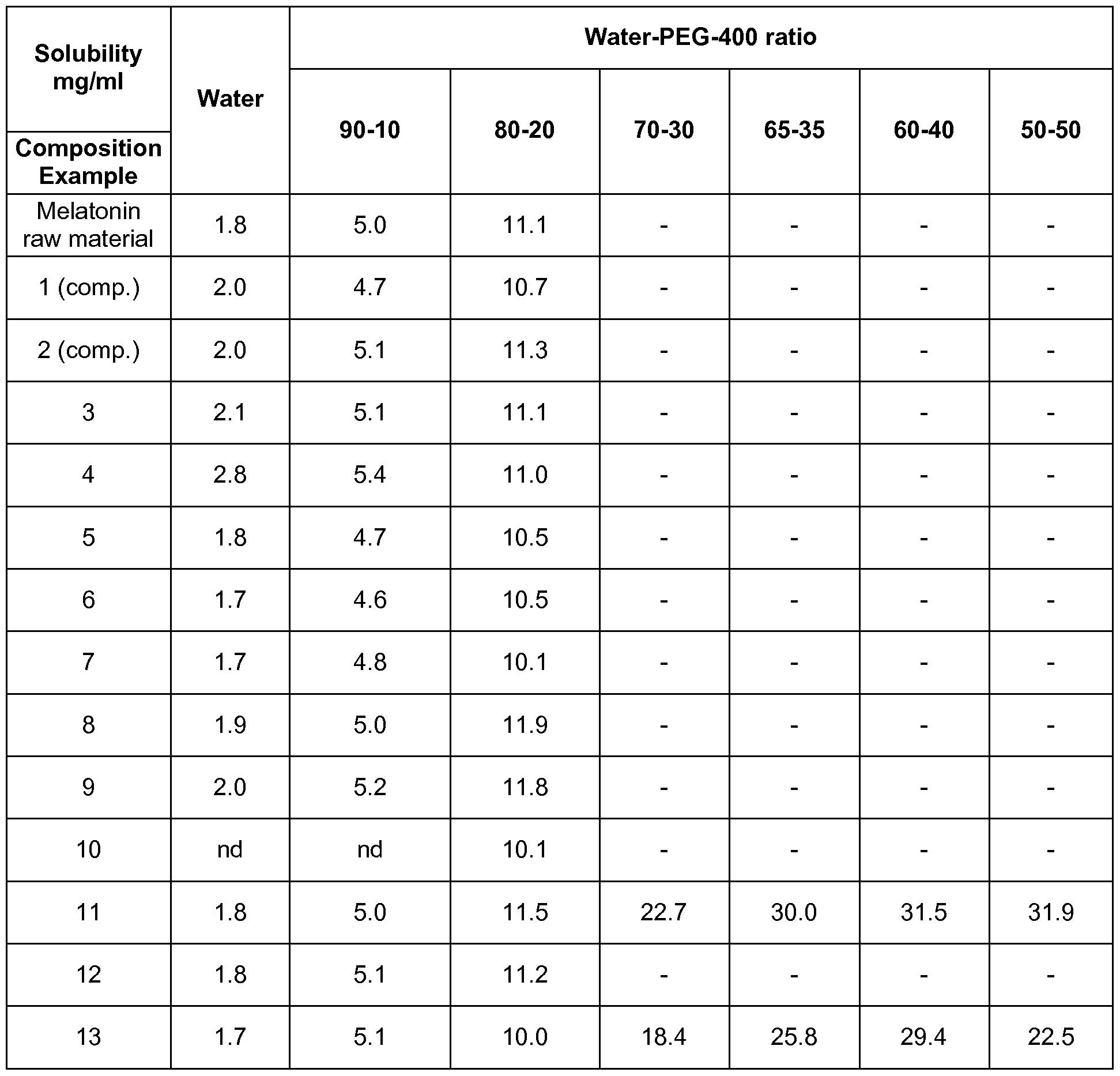 Optimal melatonin dose: 0.3 mg