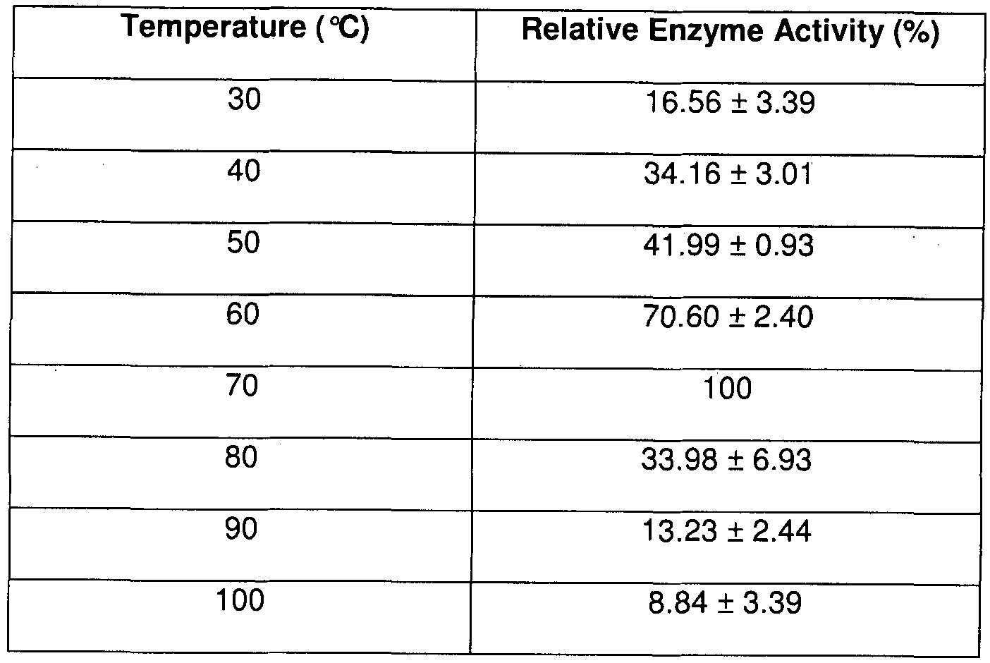 how temperature affects amylase activity How temperature affects enzyme activity mr riddz science ib biology rate of enzyme amylase activity, hydrolysis of starch by amylase - duration.