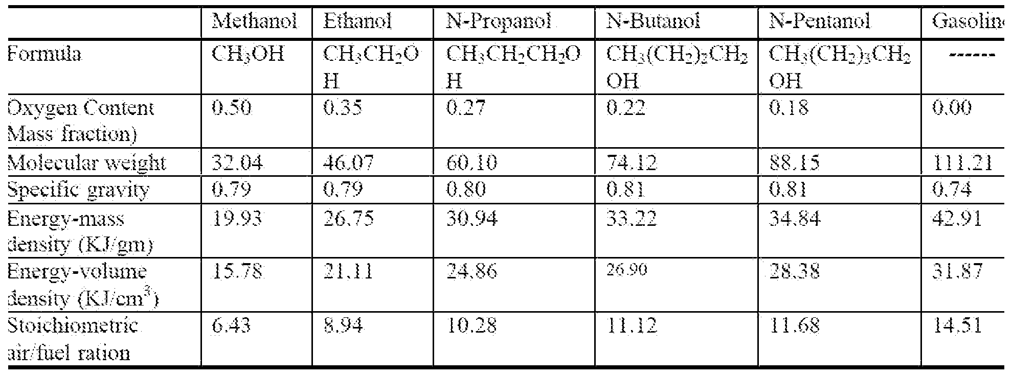 ethanol propanol butanol Because of the strength of the attraction of the oh group, first three alcohols (methanol, ethanol and propanol) are completely miscible they dissolve in water in any amount starting with the four-carbon butanol the solubility of alcohols is starting to decrease.