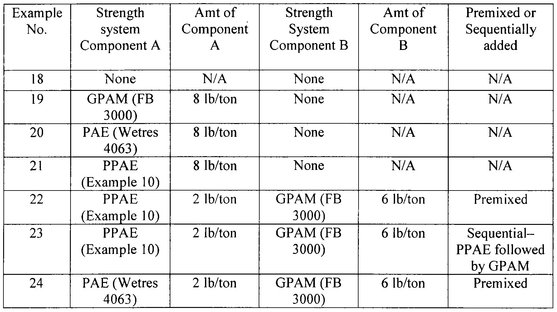 patent woa compositions and methods of making paper figure f000025 0001