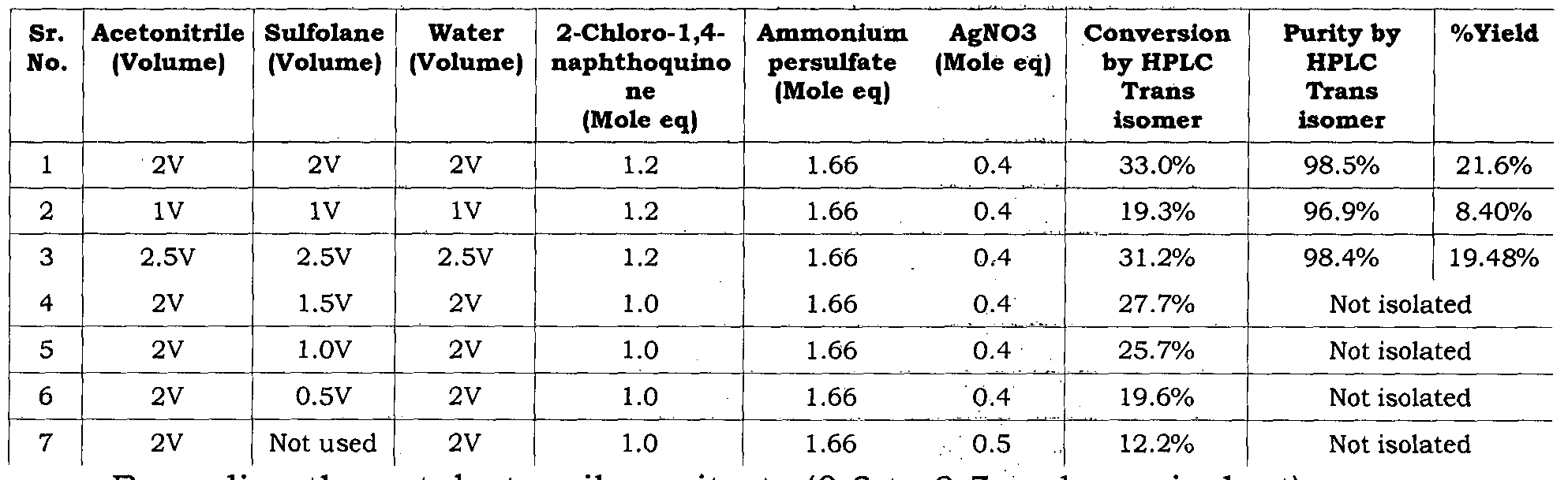 how to make tables of equivalent ratios