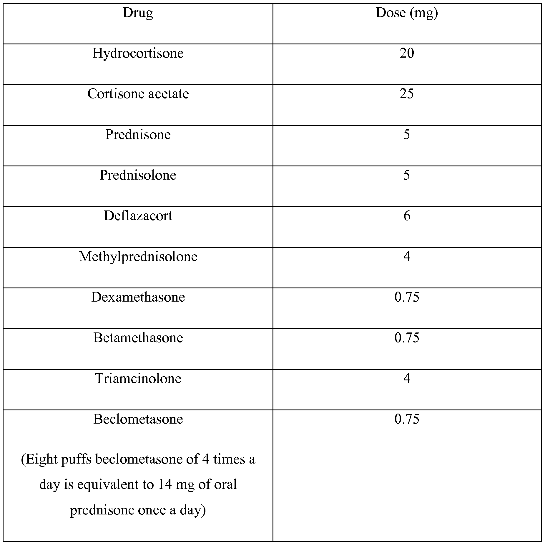 steroid equivalency chart