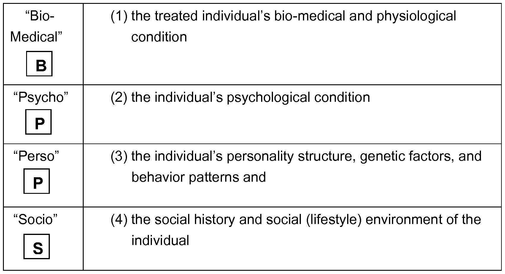 bio medical model vs the psycho socio environmental Sociology of health/ the biomedical and socio medical model of health - essay example.