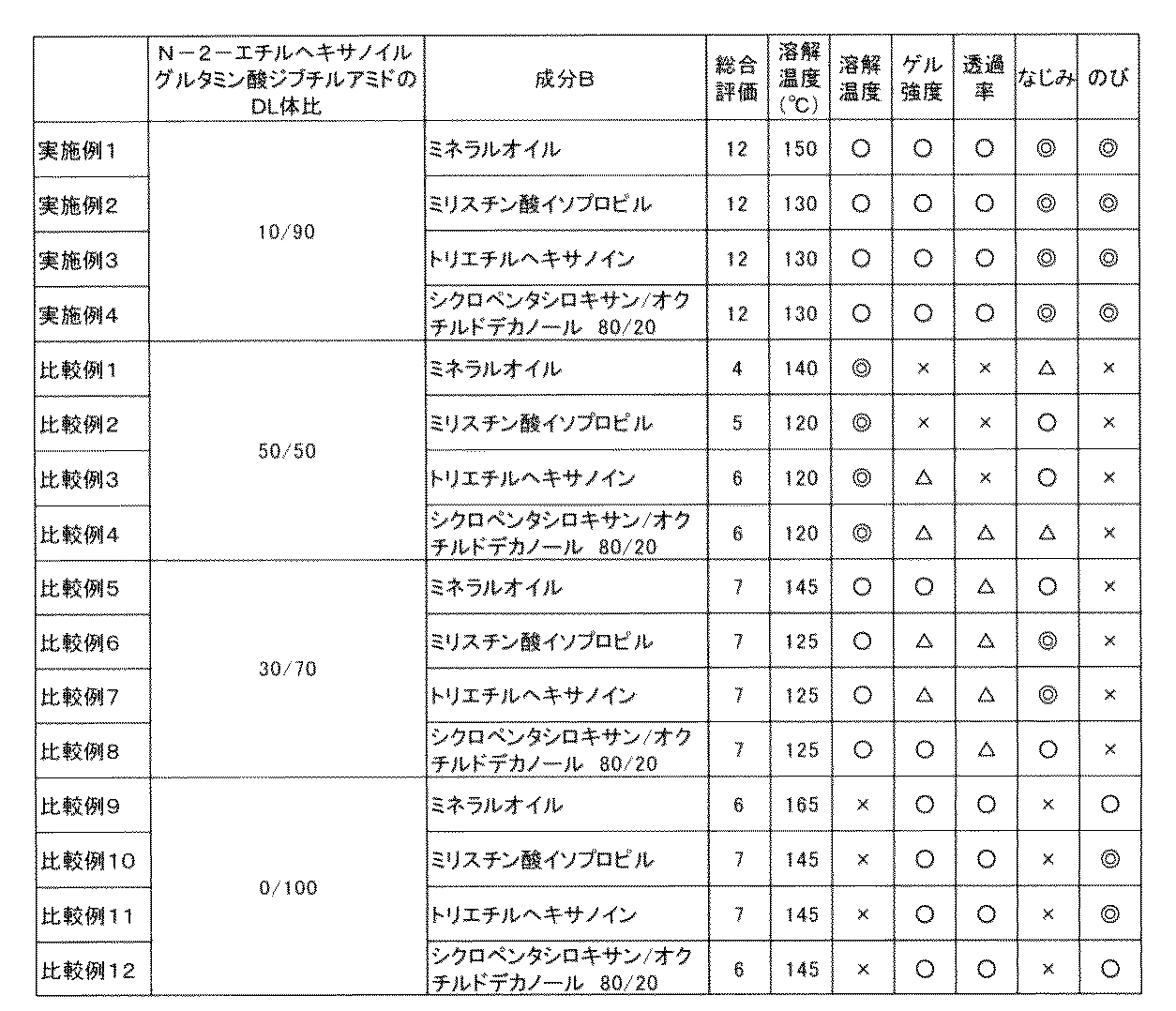危険物第4類 引火性液体 - chemical-substance.com