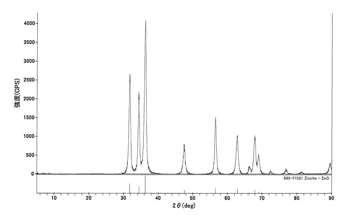 Patents                                                                                                                         Generate link with comments                           炭酸亜鉛塩粒子、酸化亜鉛粒子、それらの製造方法、放熱性フィラー及び化粧料