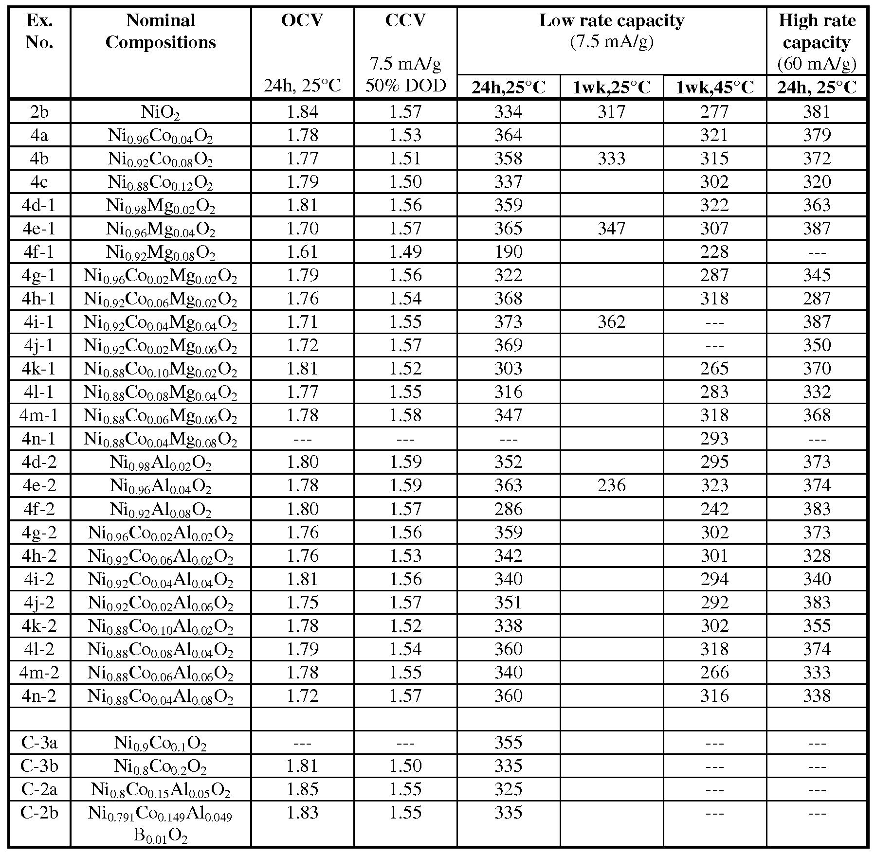 Coin battery comparison chart capital b bitcoin
