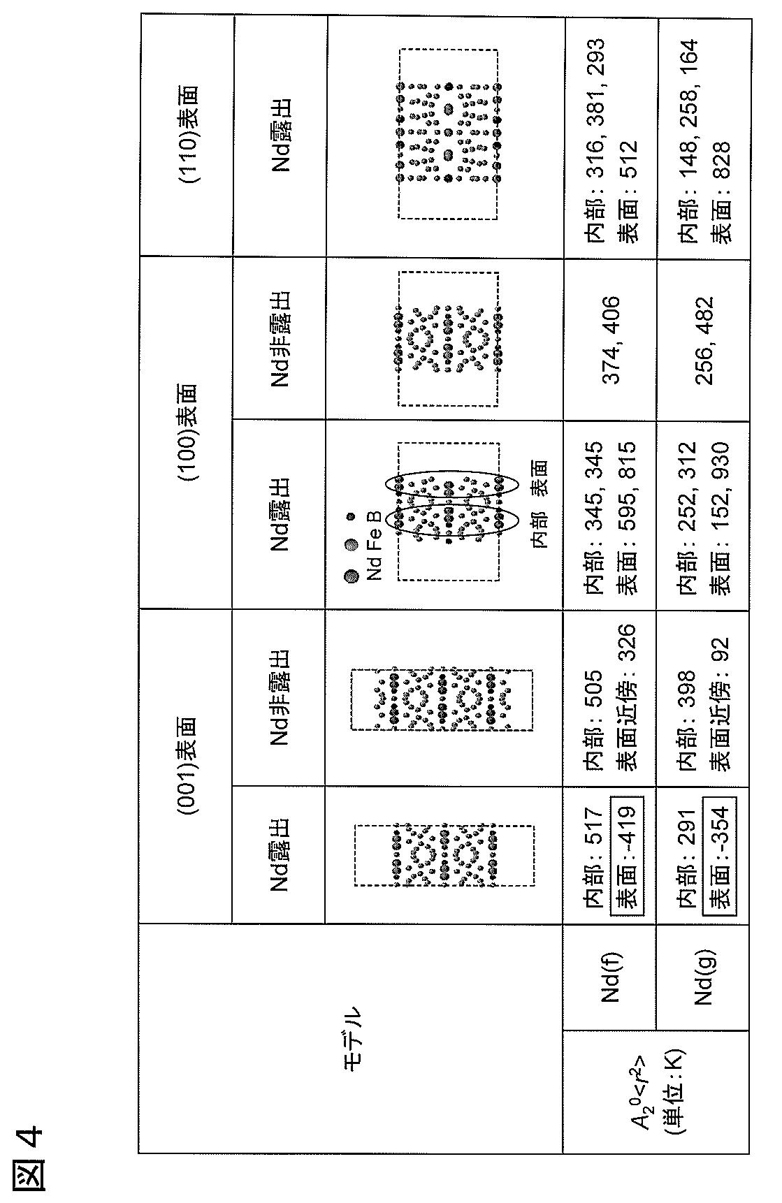 Patent WO2013145088A1 - 希土類...