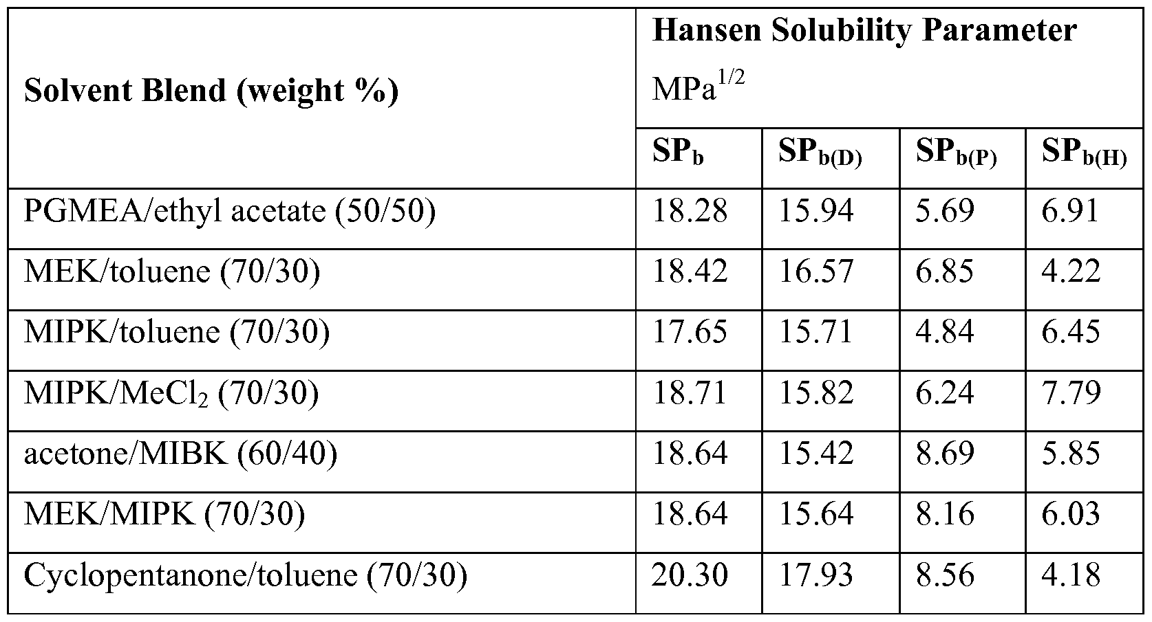 how to read solubility tables