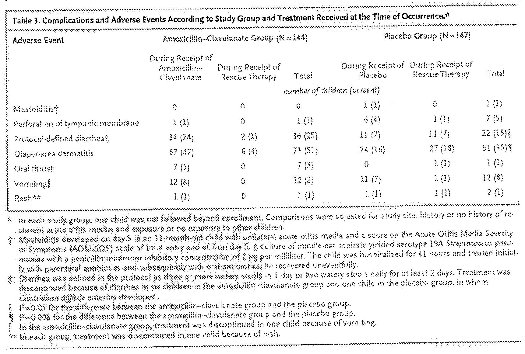 Clavulanate Potassium Wiki