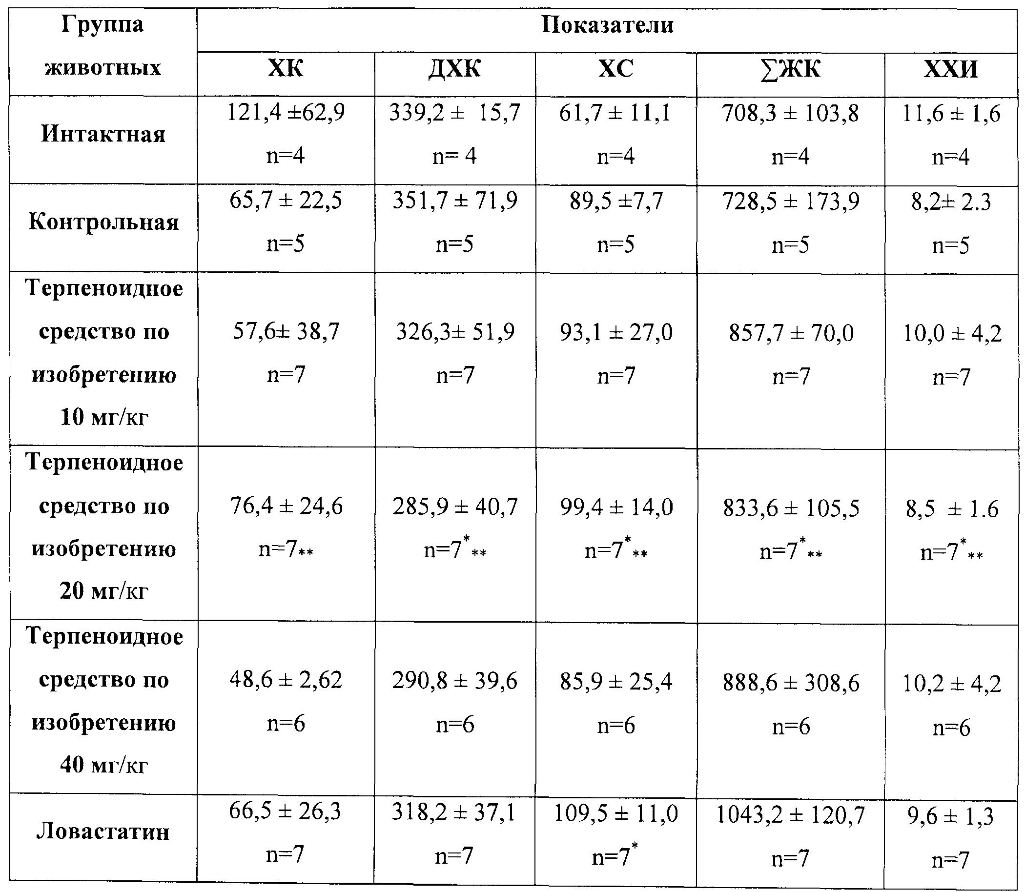 как уменьшить холестерин в организме лекарства