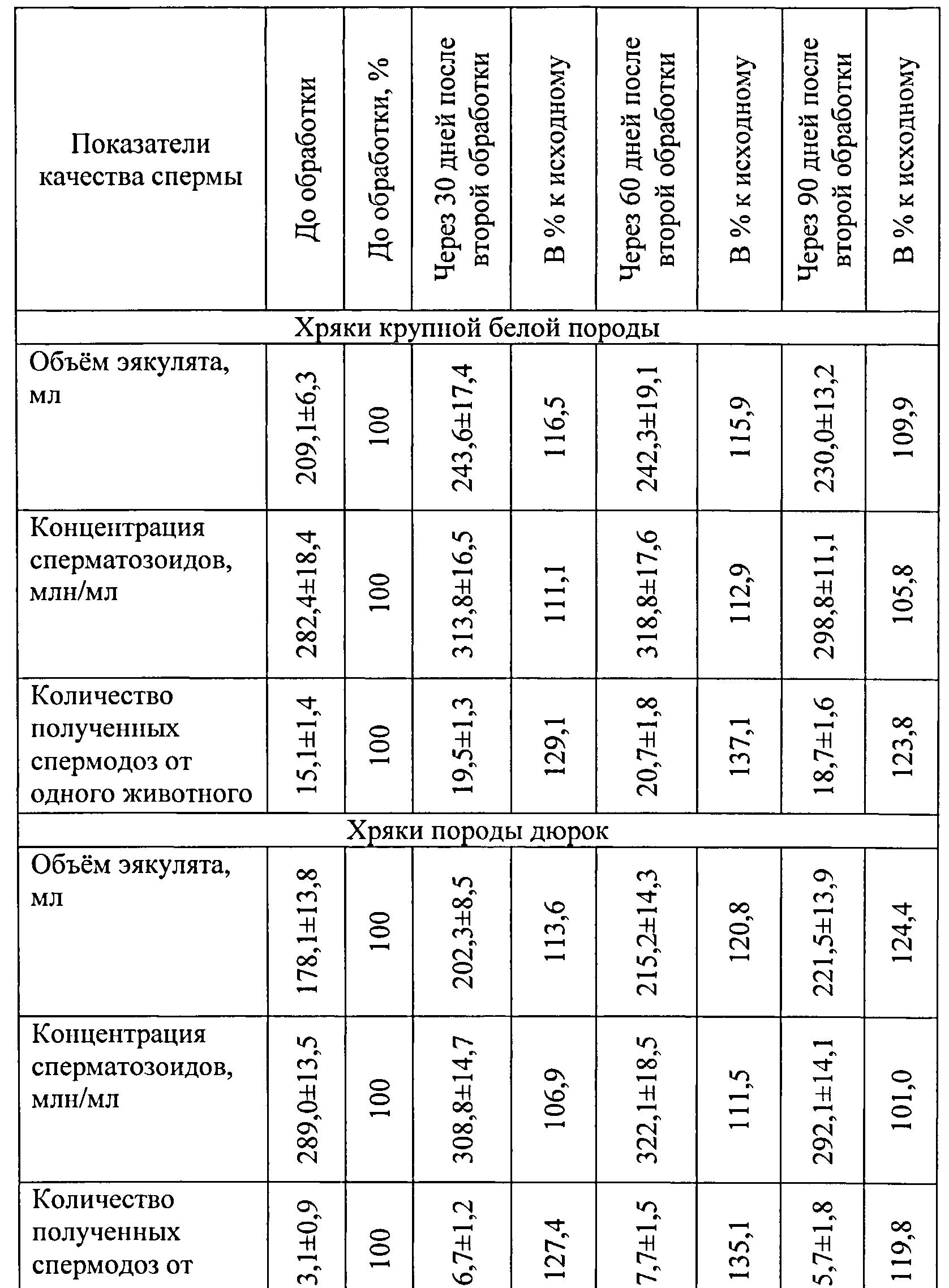 uvelichit-pokazateli-kontsentratsii-spermatozoidov