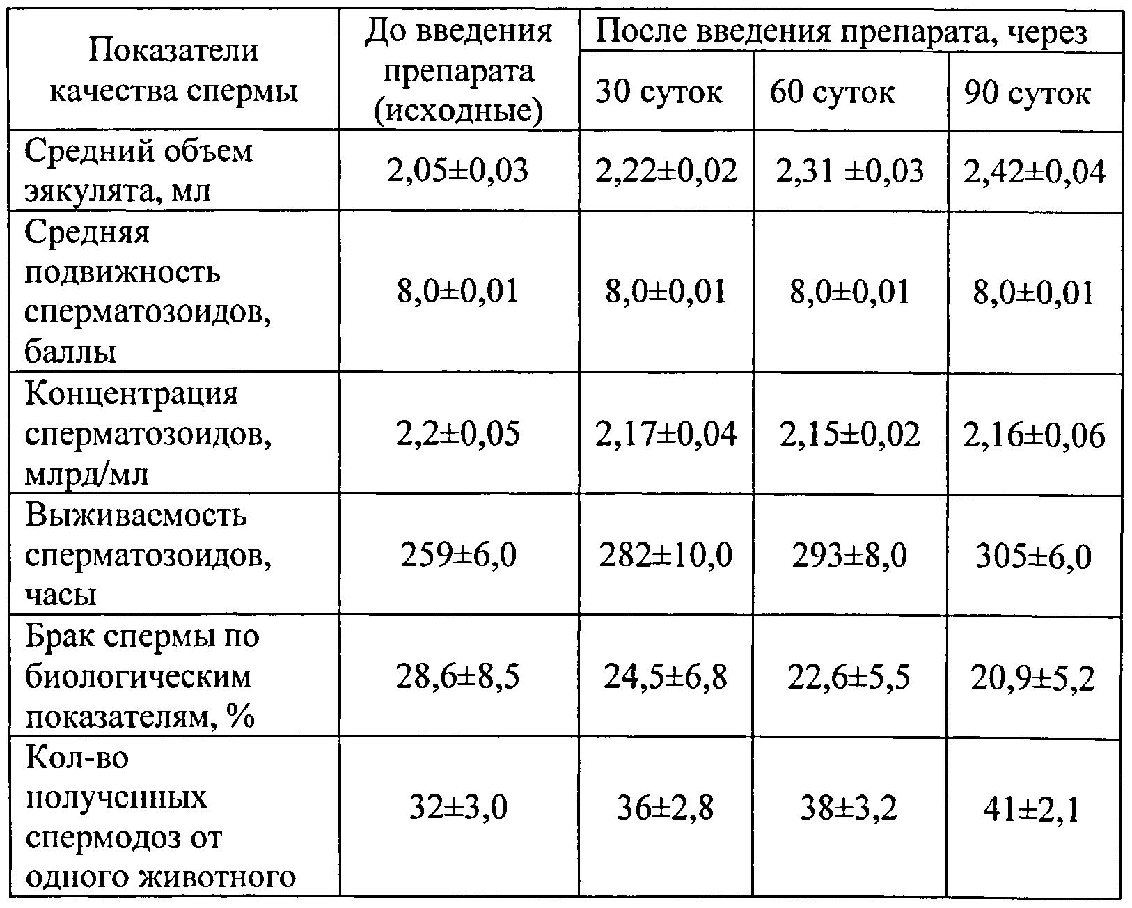 chem-uvelichit-kolichestvo-spermatozoidov