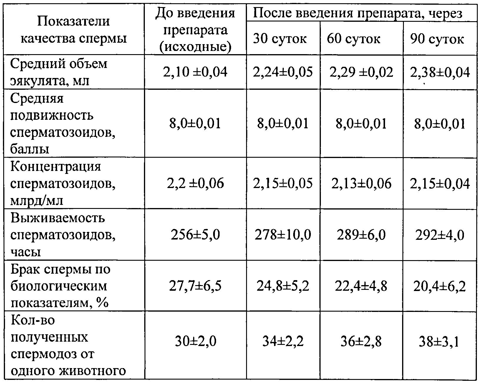 sredstvo-dlya-uvelicheniya-obema-spermi