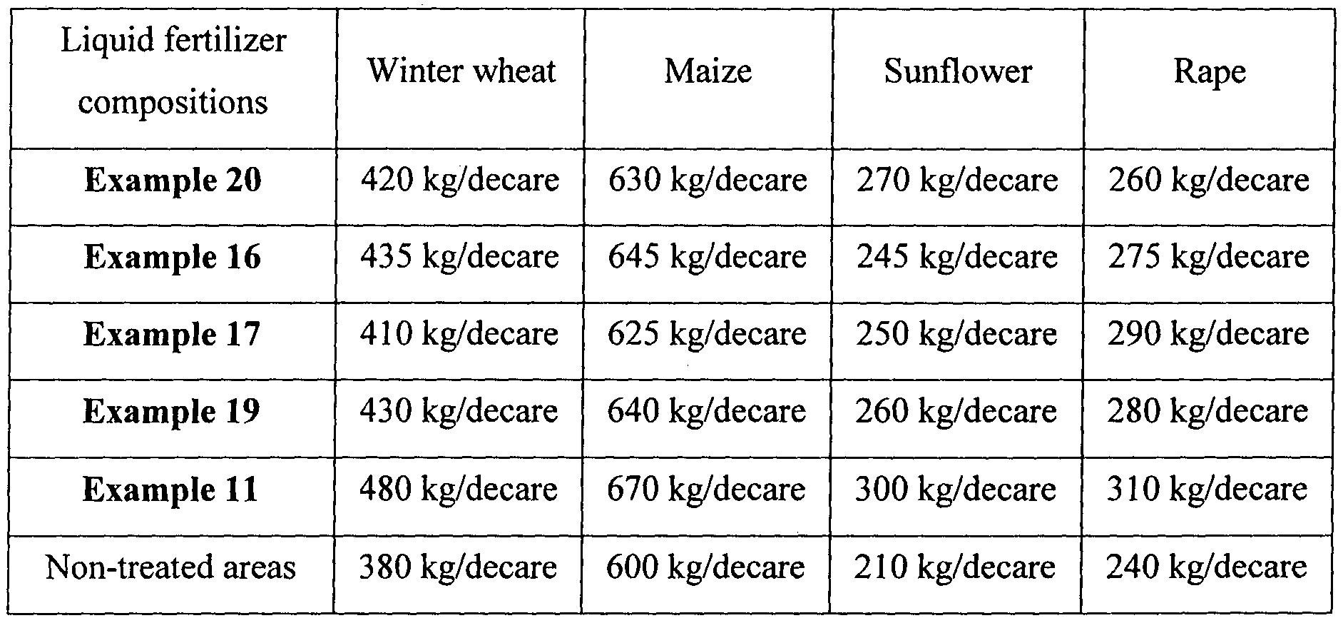 Patent wo2014005201a1 complex liquid fertilizer google patents figure imgf0000100001 hexwebz Choice Image