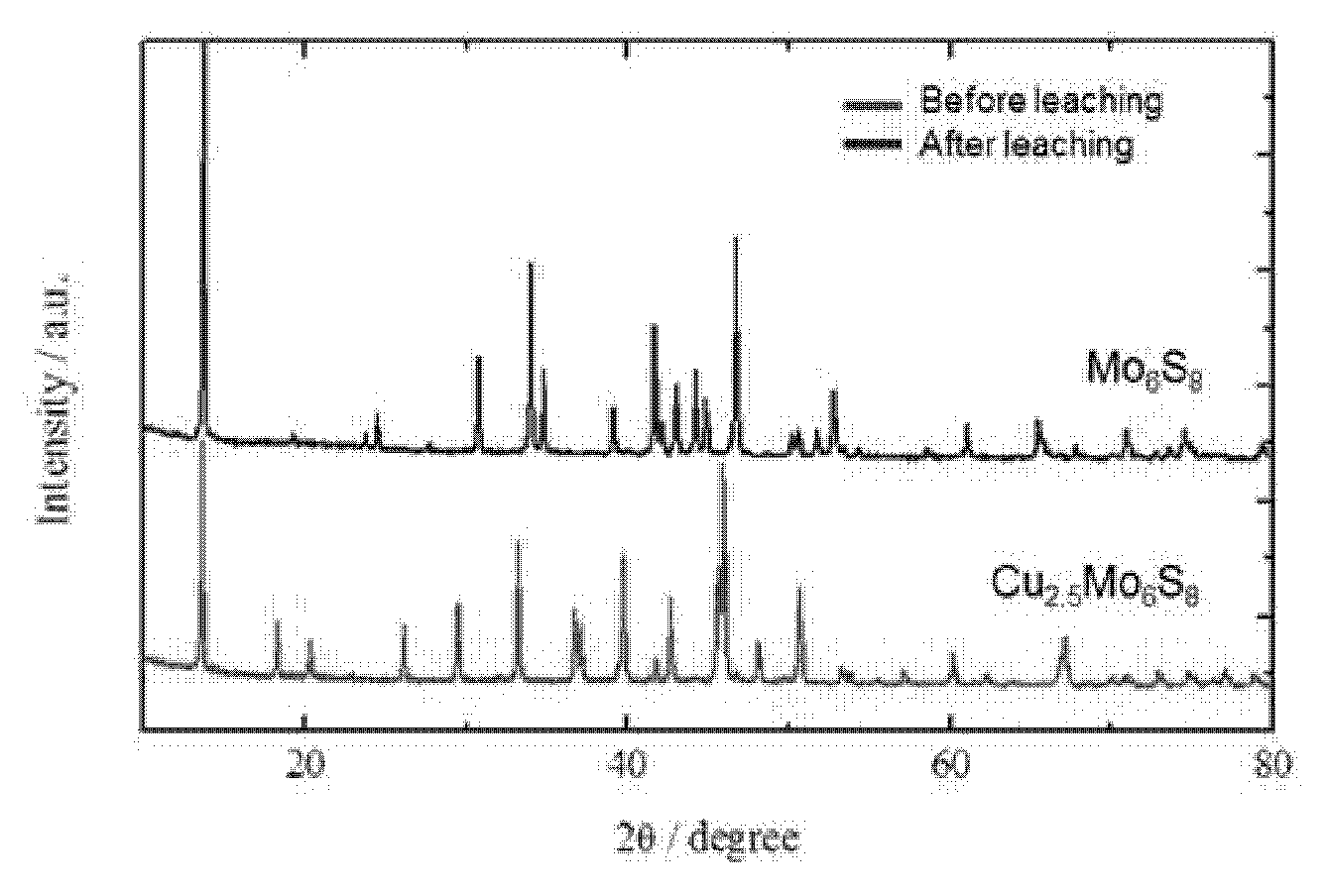 synthesis and characterization of pb s se thin Synthesis and characterization of nanocrystals and their application for   optical properties, but the presence of heavy metals (cd and pb) is   nanocrystals are dispersed in a solvent, allowing the formation of thin films by  non-  list of chemicals used in the synthesis: cadmium oxide (cdo), elemental  selenium (se).