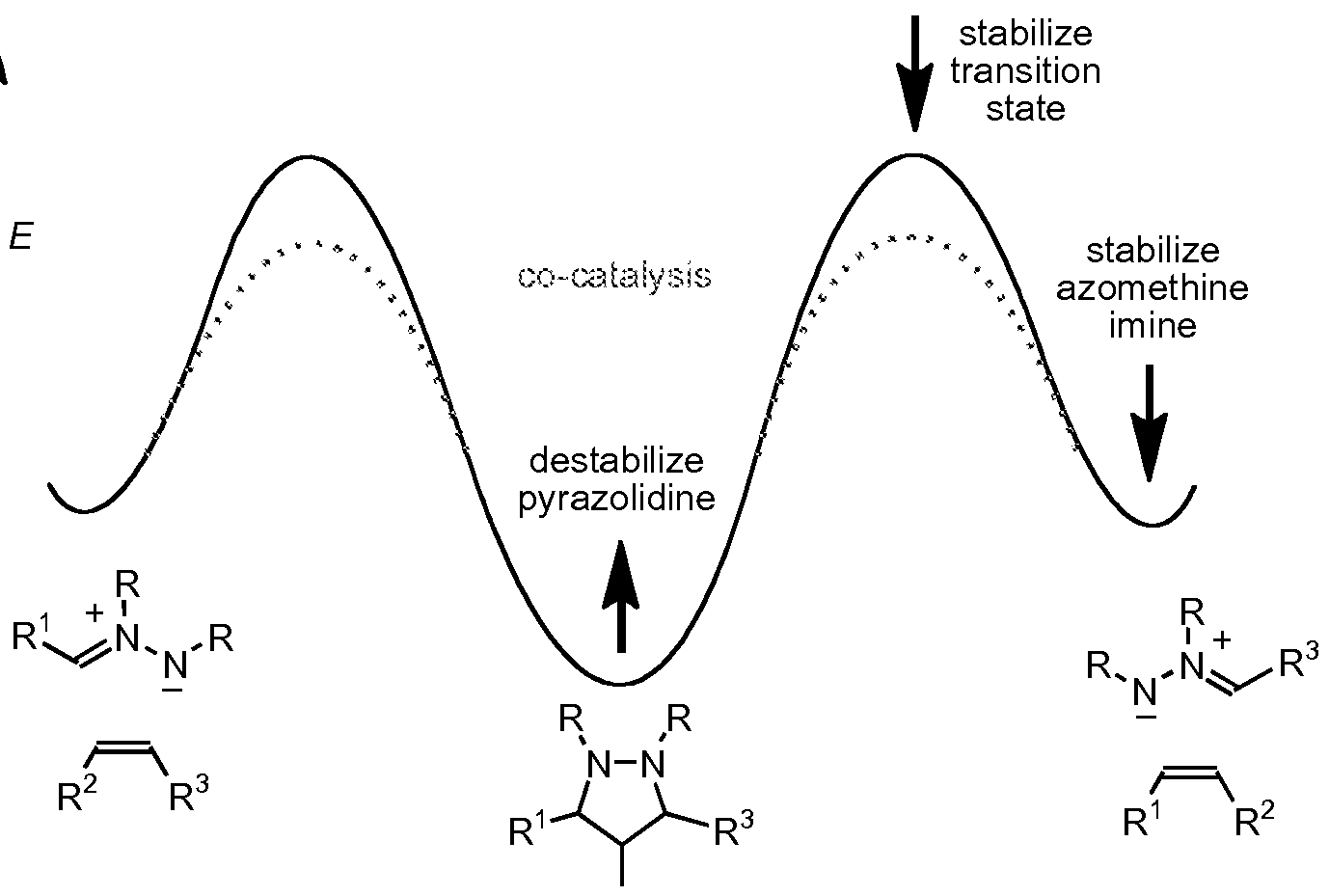 organocatalytic carbonyl-olefin metathesis Organocatalytic carbonyl-olefin metathesis allison k griffith, christine m vanos, and tristan h lambert (columbia university)j am chem soc 2012, 134, 18581.